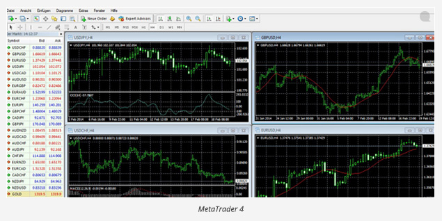 flatex Demokonto - MetaTrader 4