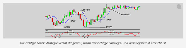Forex_Strategie1