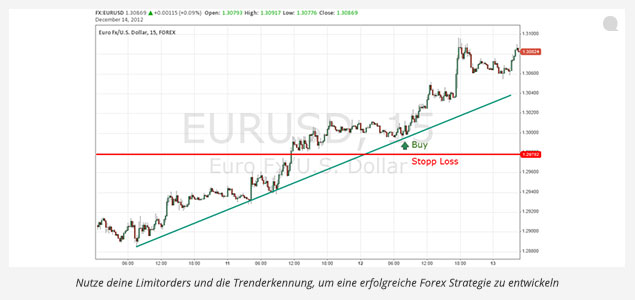 Forex_Strategie2