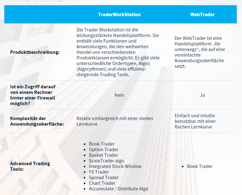 Trader Workstation WebTrader bei Ceros24