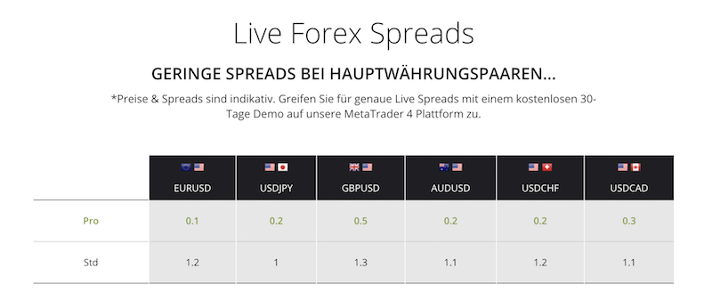 AxiTrader Live-Spreads